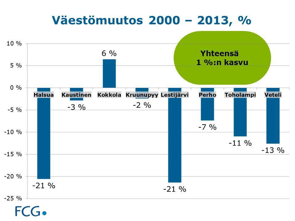 Väestömuutos 2000 – 2013, % Yhteensä 1 %:n kasvu