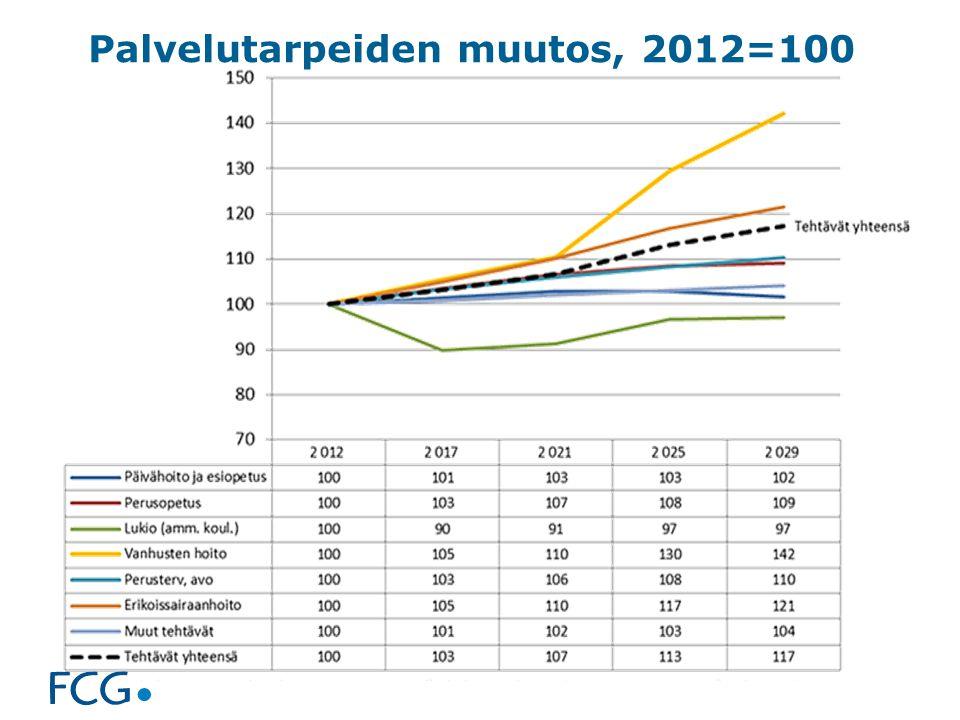 Palvelutarpeiden muutos, 2012=100