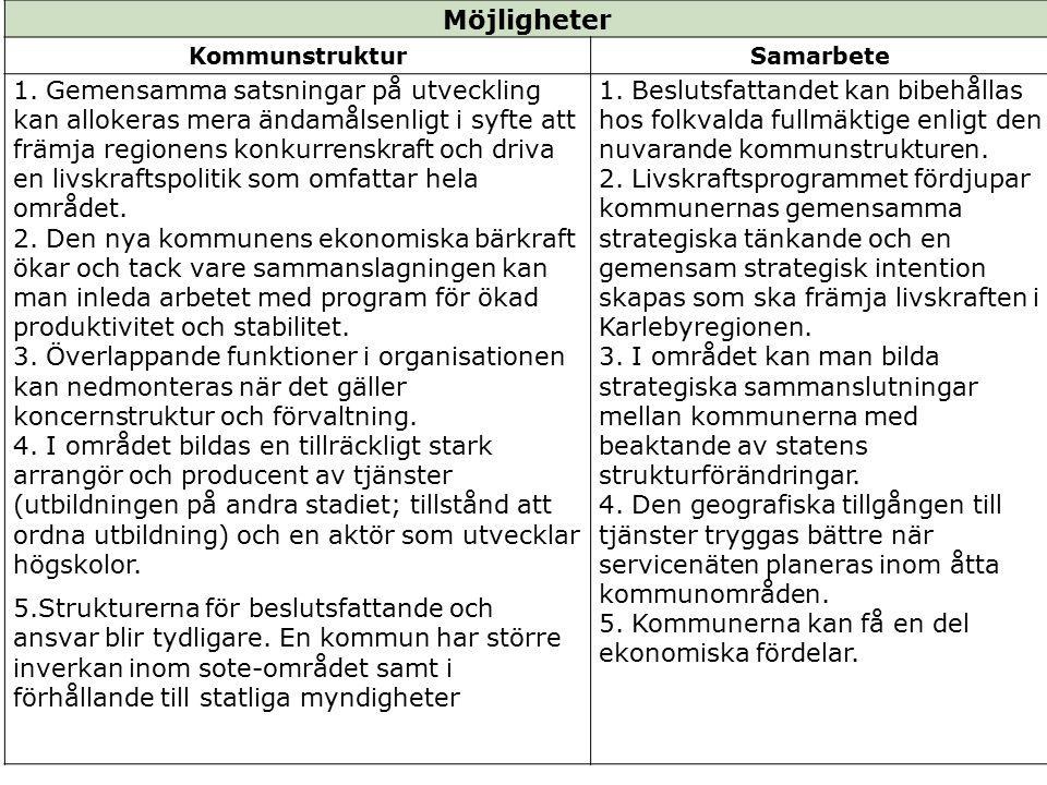 Möjligheter KommunstrukturSamarbete 1.