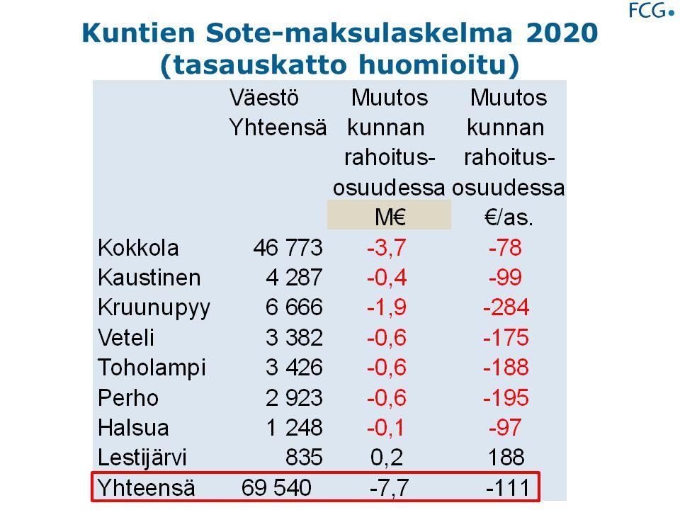 Kuntien Sote-maksulaskelma 2020 (tasauskatto huomioitu)