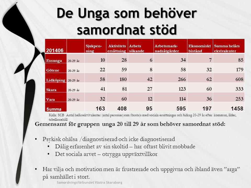 De Unga som behöver samordnat stöd 201406 Sjukpen- ning Aktivitets ersättning Arbets sökande Arbetsmark- nadsåtgärder Ekonomiskt bistånd Summa helårs ekvivalenter Essunga 20-29 år 1028634785 Götene 20-29 år 225985832179 Lidköping 20-29 år 581804226662608 Skara 20-29 år 41812712360333 Vara 20-29 år 32601211436253 Summa 163408955951971458 Samordningsförbundet Västra Skaraborg Källa: SCB Antal helårsekvivalenter (antal personer)som försörjs med sociala ersättningar och bidrag 20-29 år efter kommun, ålder, tabellinnehåll Gemensamt för gruppen unga 20 till 29 år som behöver samordnat stöd: Psykisk ohälsa /diagnostiserad och icke diagnostiserad Dålig erfarenhet av sin skoltid – har oftast blivit mobbade Det sociala arvet – otrygga uppväxtvillkor Har vilja och motivation men är frustrerade och uppgivna och ibland även arga på samhället i stort.