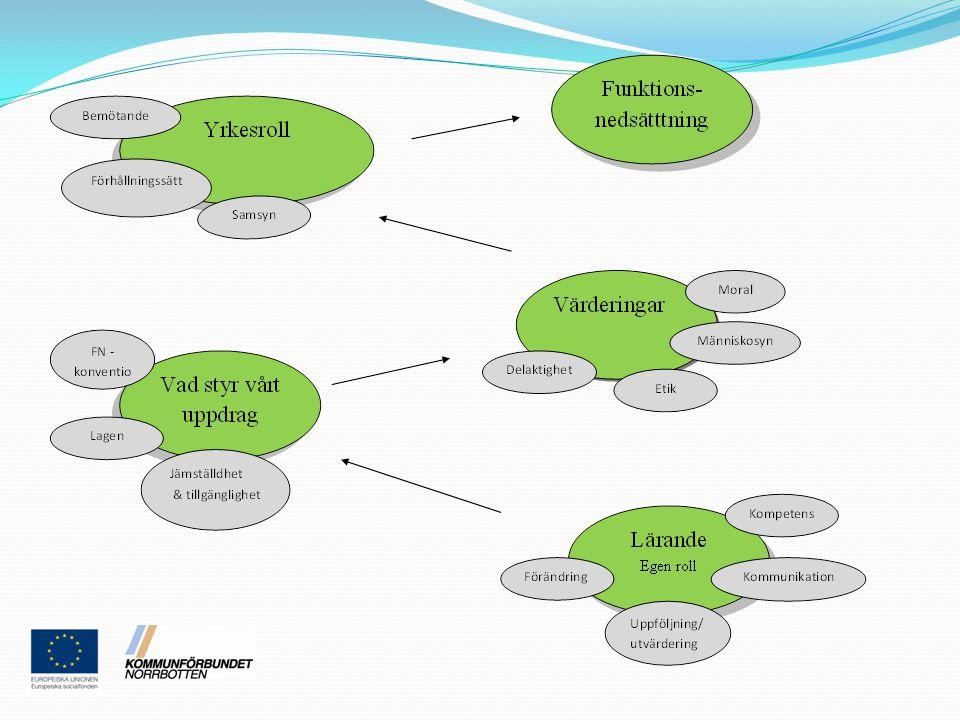 Teamträff Lärande Föreläsare Thomas Tydén Team Medarbetare Samtal A rbetsplats Utvärdering Arbetsplats