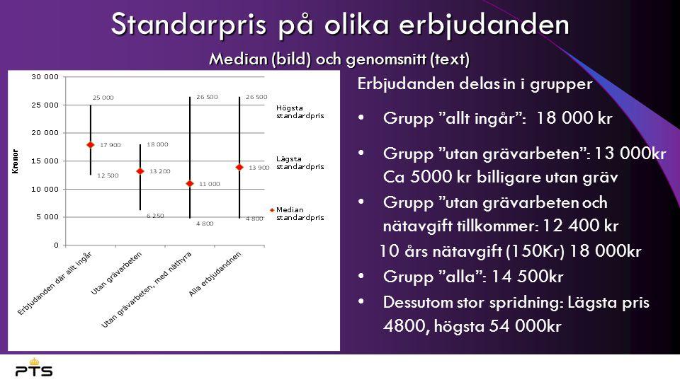 """Standarpris på olika erbjudanden Median (bild) och genomsnitt (text) Erbjudanden delas in i grupper Grupp """"allt ingår"""": 18 000 kr Grupp """"utan grävarbe"""