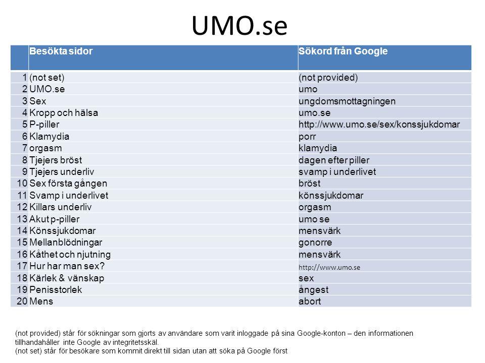 UMO.se Besökta sidorSökord från Google 1(not set)(not provided) 2UMO.seumo 3Sexungdomsmottagningen 4Kropp och hälsaumo.se 5P-pillerhttp://www.umo.se/s