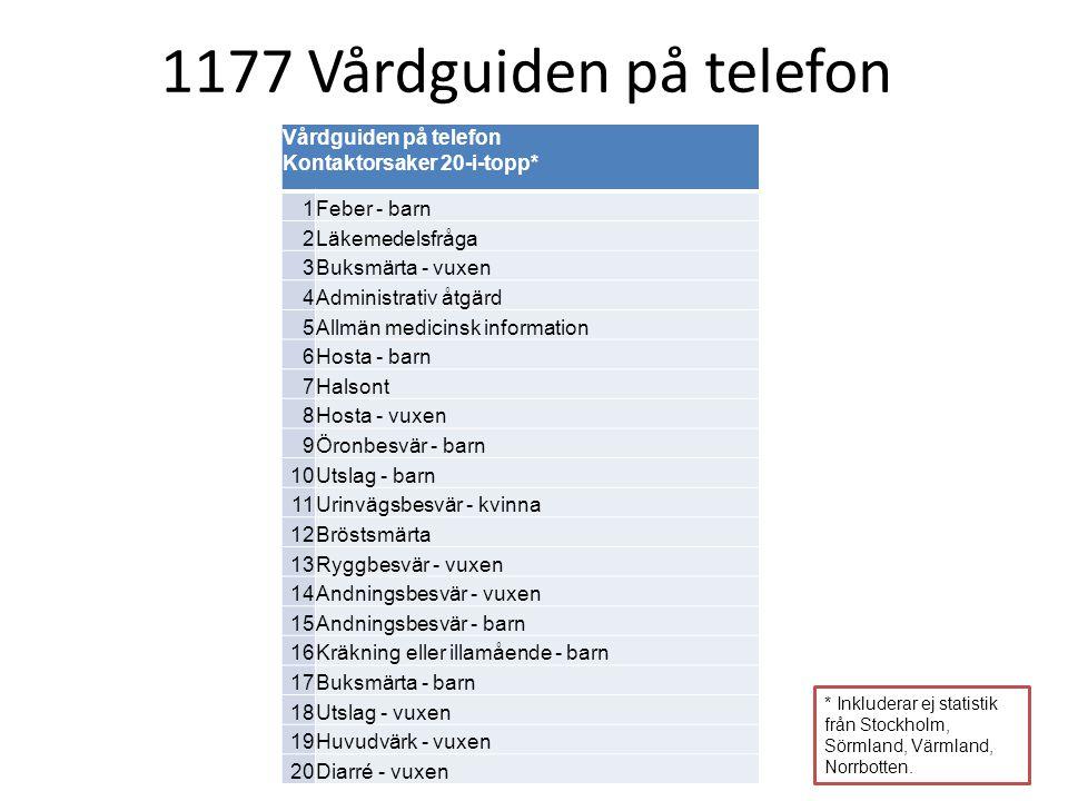 * Inkluderar ej statistik från Stockholm, Sörmland, Värmland, Norrbotten. Vårdguiden på telefon Kontaktorsaker 20-i-topp* 1 Feber - barn 2 Läkemedelsf