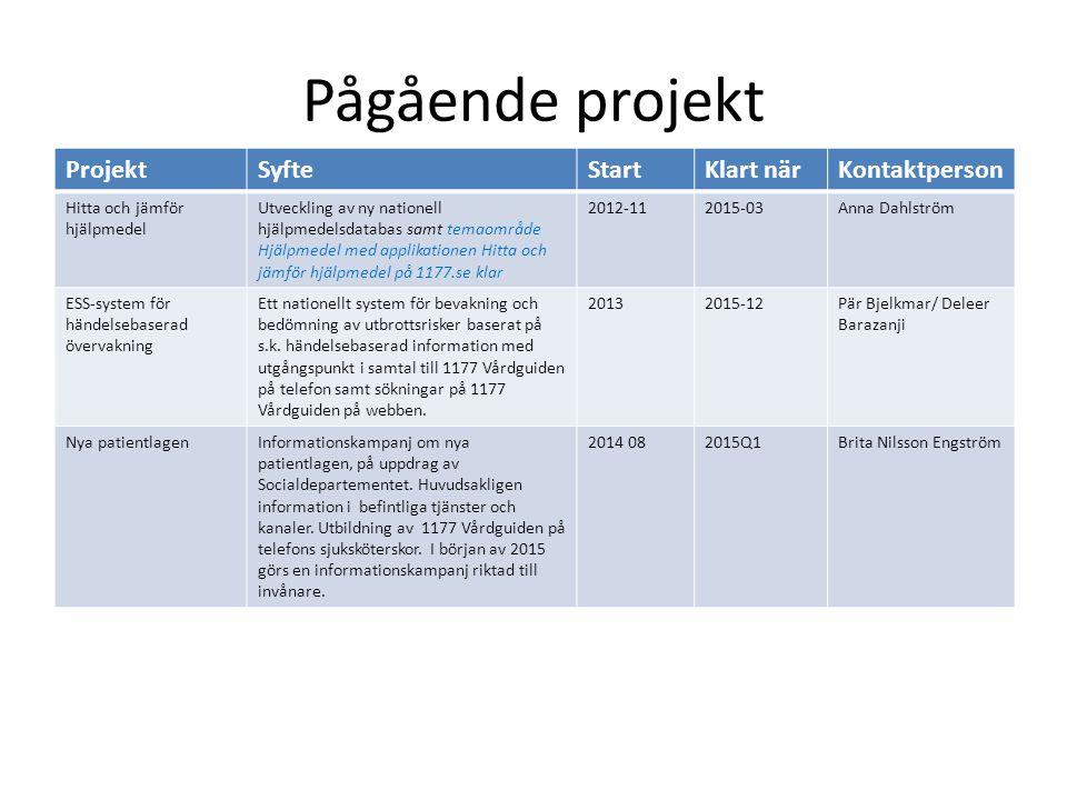 Pågående projekt ProjektSyfteStartKlart närKontaktperson Hitta och jämför hjälpmedel Utveckling av ny nationell hjälpmedelsdatabas samt temaområde Hjä
