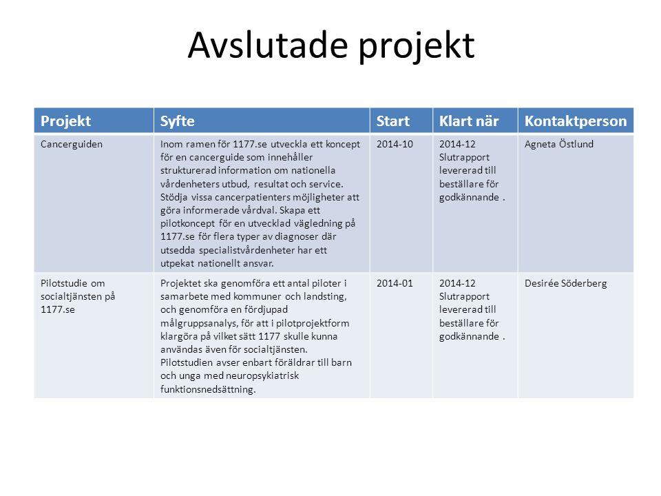 Avslutade projekt ProjektSyfteStartKlart närKontaktperson CancerguidenInom ramen för 1177.se utveckla ett koncept för en cancerguide som innehåller st