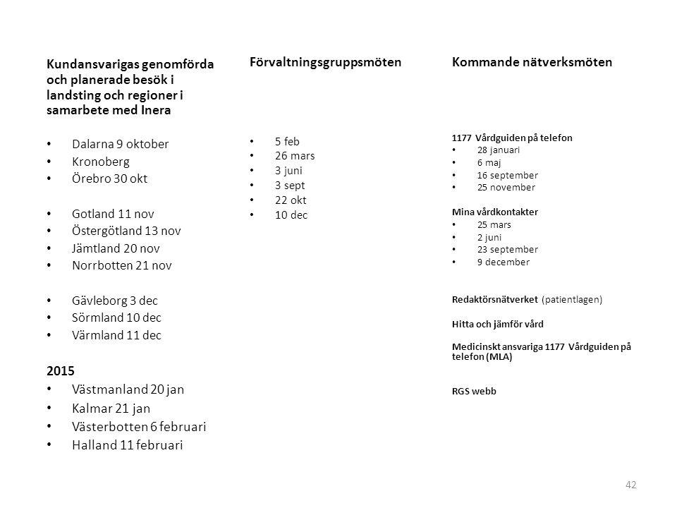 42 Förvaltningsgruppsmöten 5 feb 26 mars 3 juni 3 sept 22 okt 10 dec Kundansvarigas genomförda och planerade besök i landsting och regioner i samarbet