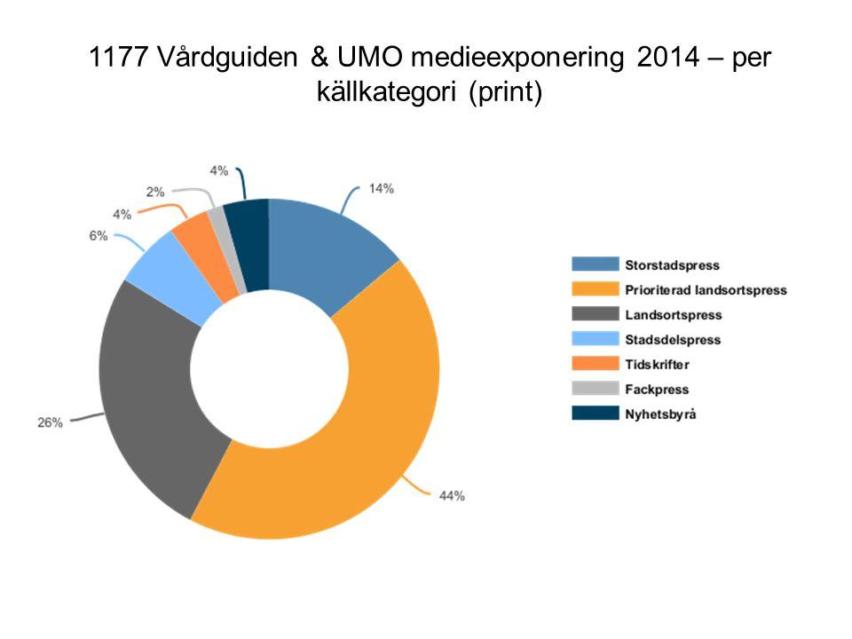1177 Vårdguiden & UMO medieexponering 2014 – per källkategori (print)