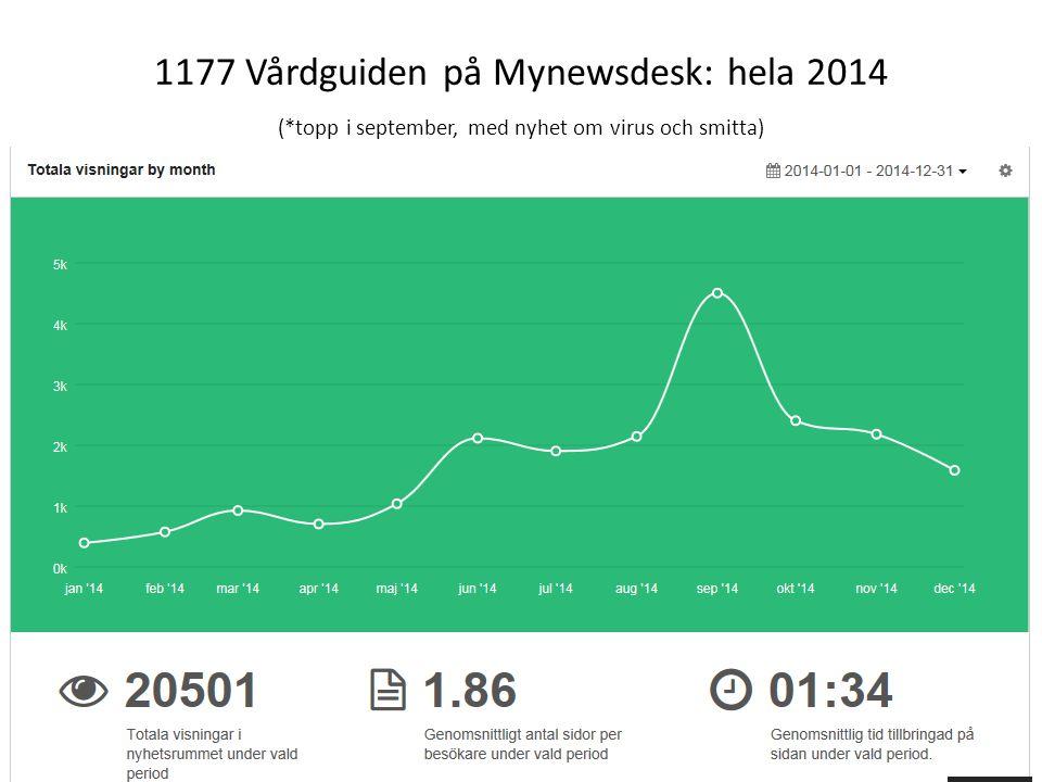 1177 Vårdguiden på Mynewsdesk: hela 2014 (*topp i september, med nyhet om virus och smitta) 48