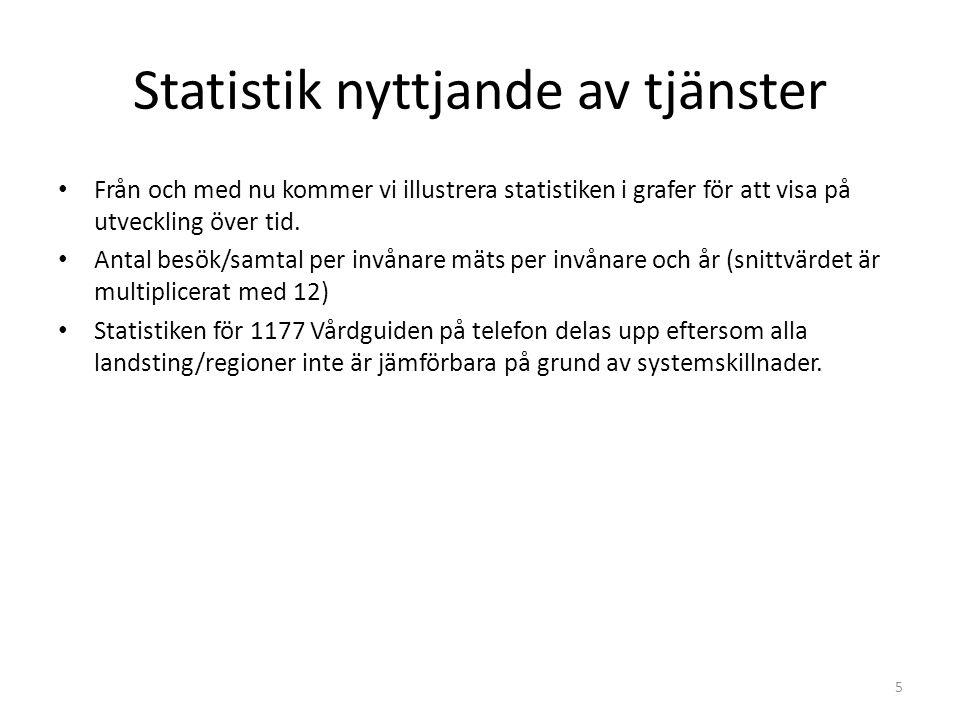 Statistik nyttjande av tjänster Från och med nu kommer vi illustrera statistiken i grafer för att visa på utveckling över tid. Antal besök/samtal per