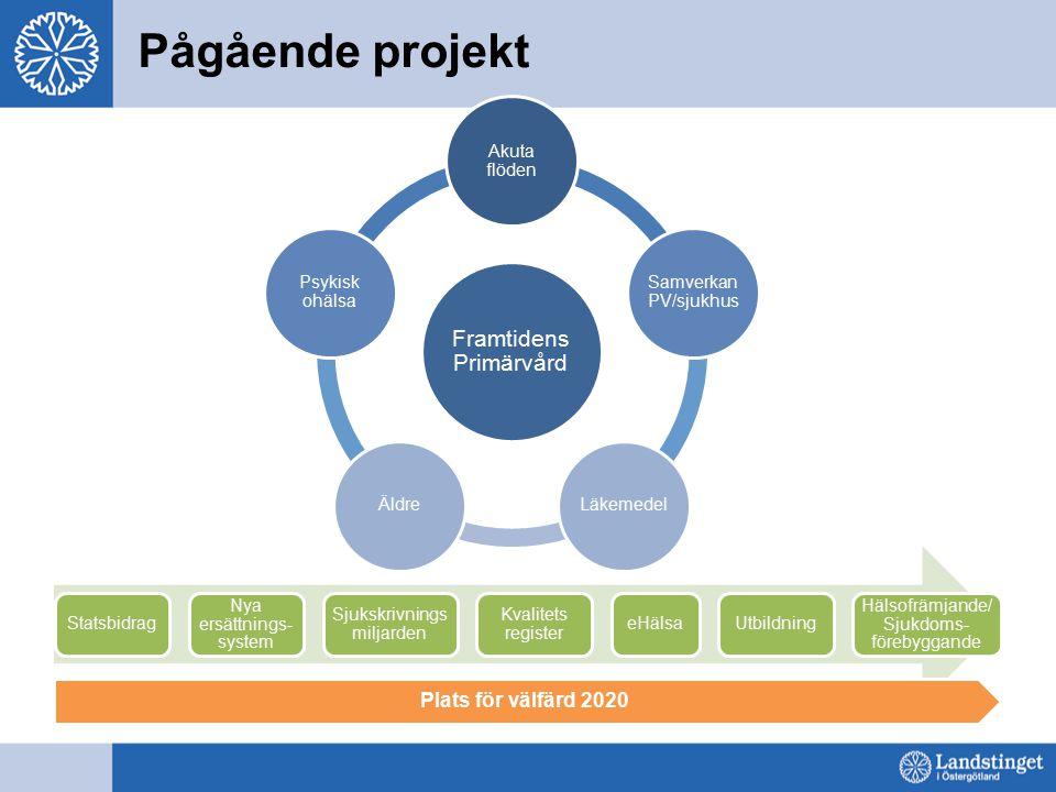 Framtidens Primärvård Akuta flöden Samverkan PV/sjukhus LäkemedelÄldre Psykisk ohälsa Pågående projekt Statsbidrag Nya ersättnings- system Sjukskrivni