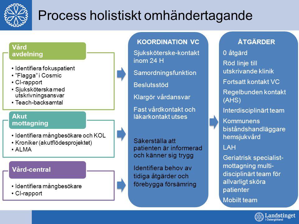 """Process holistiskt omhändertagande Identifiera fokuspatient """"Flagga"""" i Cosmic CI-rapport Sjuksköterska med utskrivningsansvar Teach-backsamtal Vård av"""