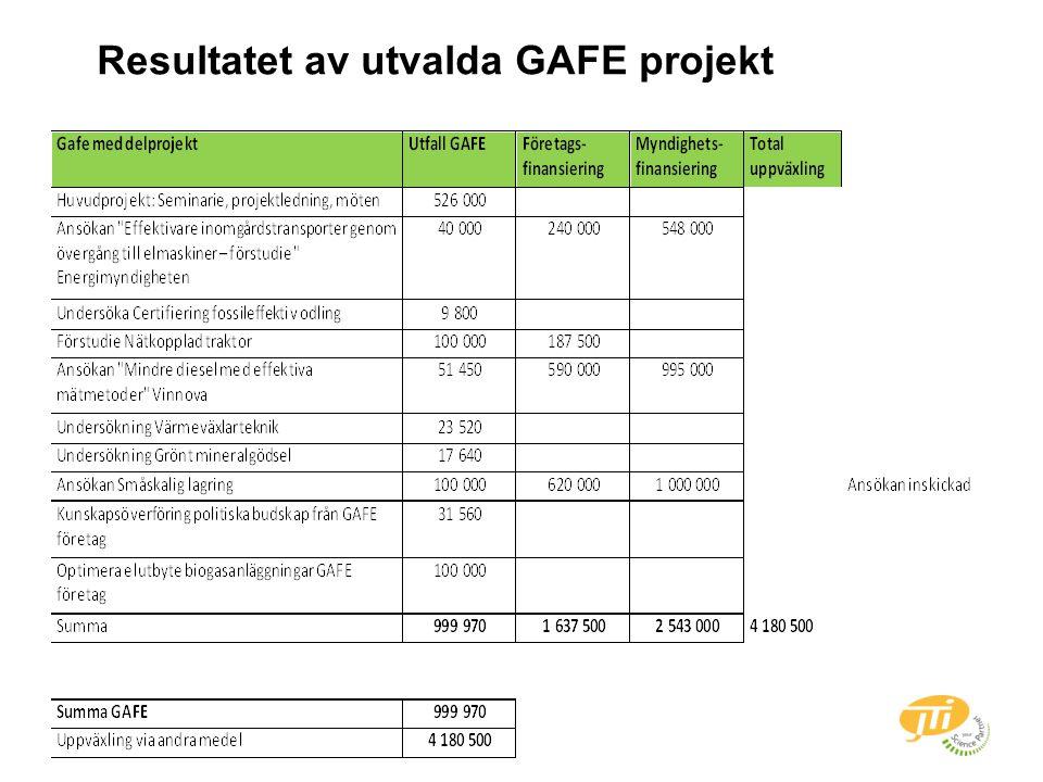 Resultatet av utvalda GAFE projekt