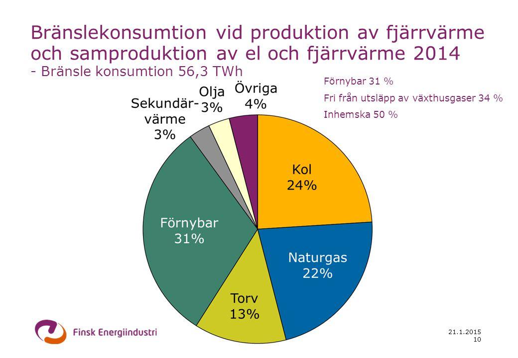 21.1.2015 10 Bränslekonsumtion vid produktion av fjärrvärme och samproduktion av el och fjärrvärme 2014 - Bränsle konsumtion 56,3 TWh Förnybar 31 % Fri från utsläpp av växthusgaser 34 % Inhemska 50 %