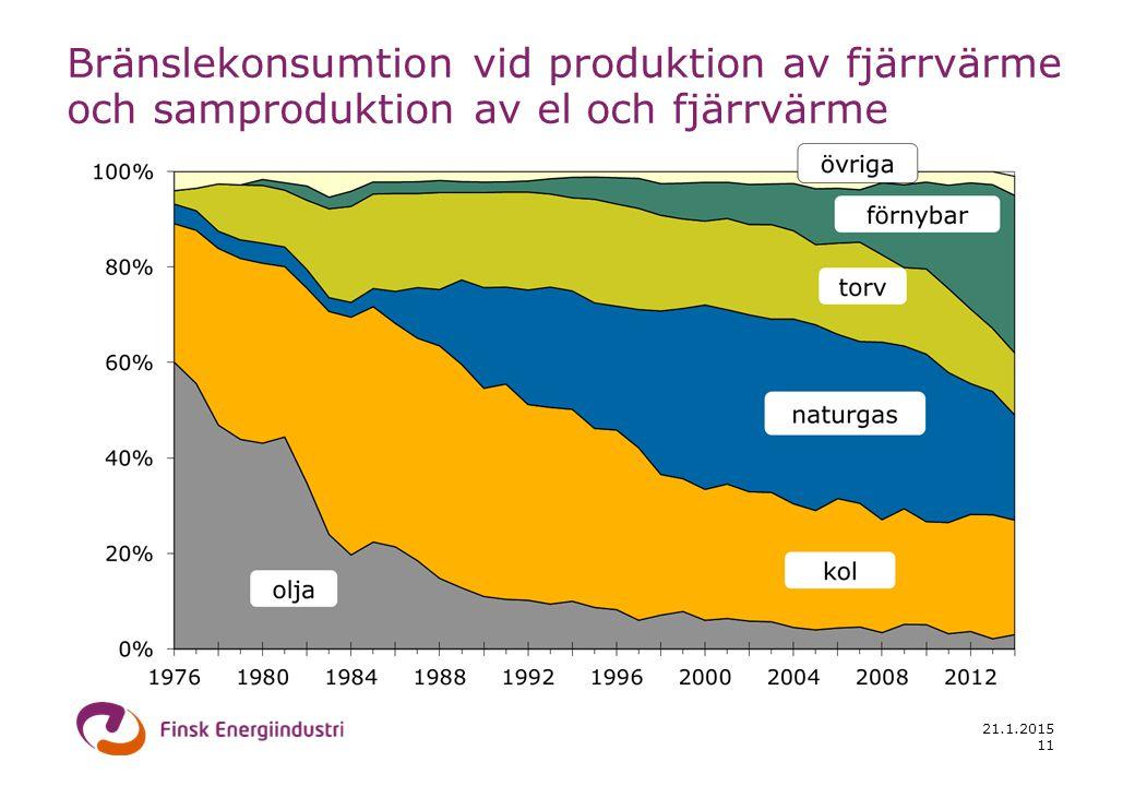 21.1.2015 11 Bränslekonsumtion vid produktion av fjärrvärme och samproduktion av el och fjärrvärme