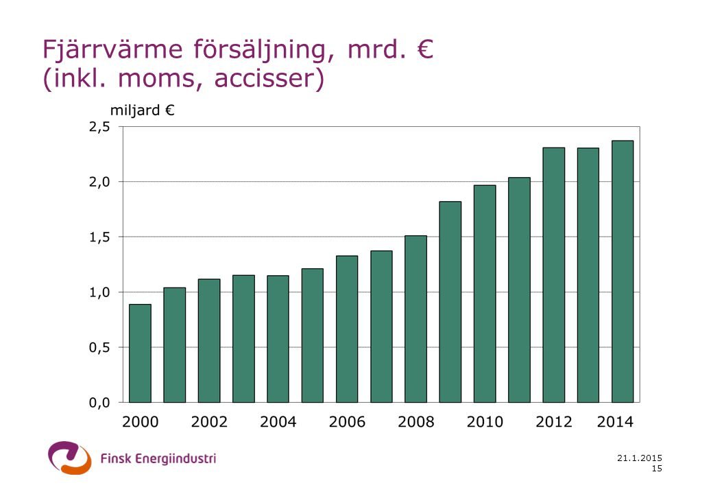 21.1.2015 15 Fjärrvärme försäljning, mrd. € (inkl. moms, accisser)