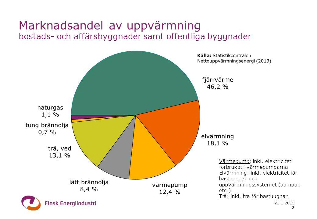 21.1.2015 14 Källor: Statistikcentralen (2000...2012) Finsk Energiindustri (1976...1999, 2013-14) Specifikt koldioxidutsläpp av produktion av fjärrvärme