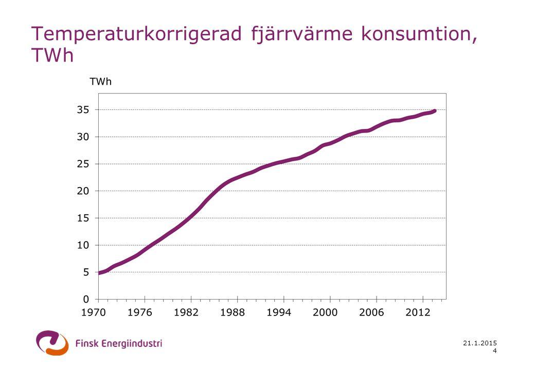 21.1.2015 4 Temperaturkorrigerad fjärrvärme konsumtion, TWh