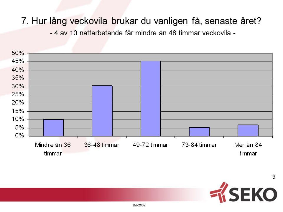 Bib 2009 9 7. Hur lång veckovila brukar du vanligen få, senaste året? - 4 av 10 nattarbetande får mindre än 48 timmar veckovila -