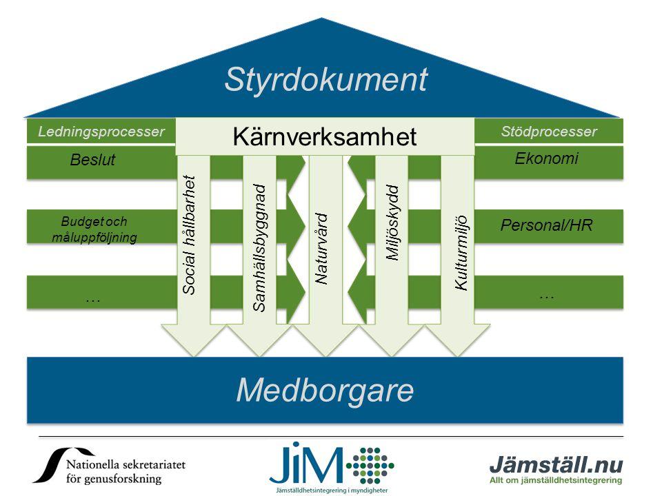 Kärnverksamhet LedningsprocesserStödprocesser Styrdokument Medborgare Ekonomi Personal/HR … Budget och måluppföljning Beslut … Kulturmiljö Miljöskydd