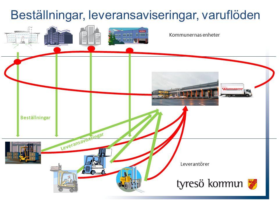 Beställningar, leveransaviseringar, varuflöden Beställningar Leveransaviseringar Kommunernas enheter Leverantörer