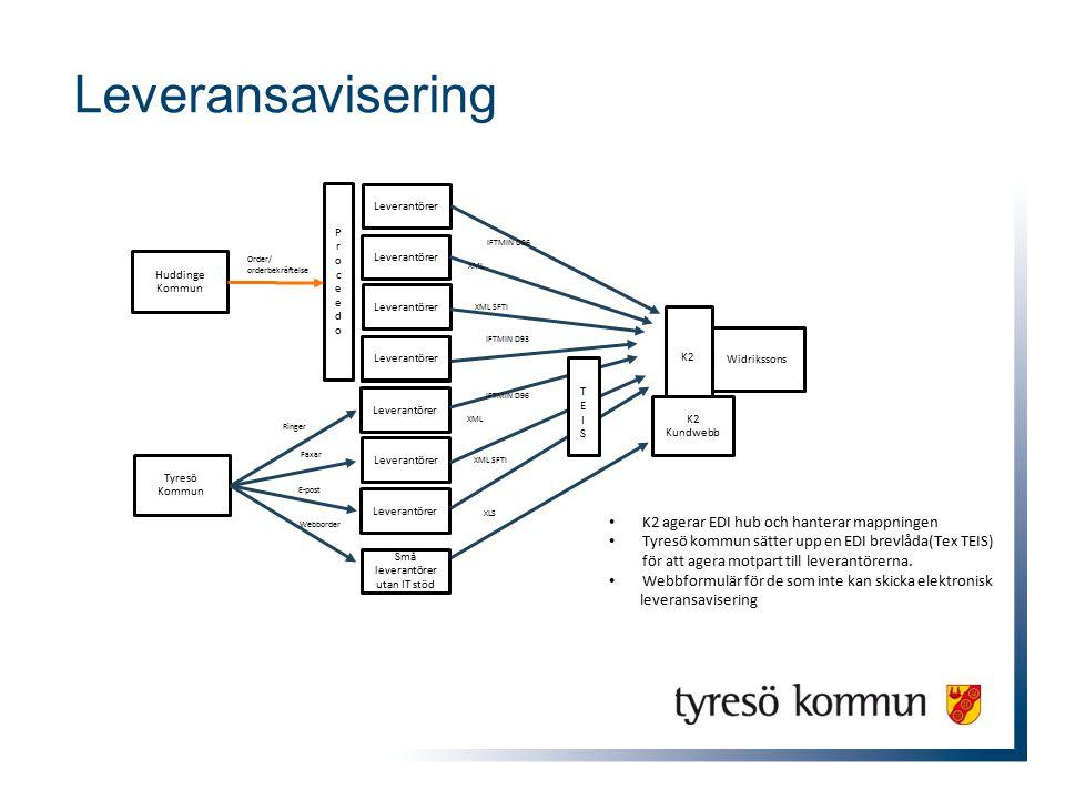 Leverantörer XLS XML XML SFTI IFTMIN D96 Tyresö Kommun Ringer Faxar E-post Webborder Huddinge Kommun Leverantörer ProceedoProceedo Order/ orderbekräftelse IFTMIN D93 XML XML SFTI IFTMIN D96 Widrikssons K2 Små leverantörer utan IT stöd K2 agerar EDI hub och hanterar mappningen Tyresö kommun sätter upp en EDI brevlåda(Tex TEIS) för att agera motpart till leverantörerna.