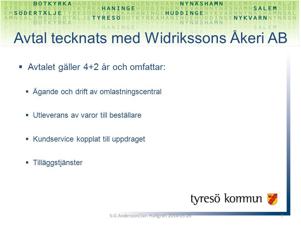  Avtalet gäller 4+2 år och omfattar:  Ägande och drift av omlastningscentral  Utleverans av varor till beställare  Kundservice kopplat till uppdraget  Tilläggstjänster S-G Andersson/Jan Hultgren 2014-05-267 Avtal tecknats med Widrikssons Åkeri AB