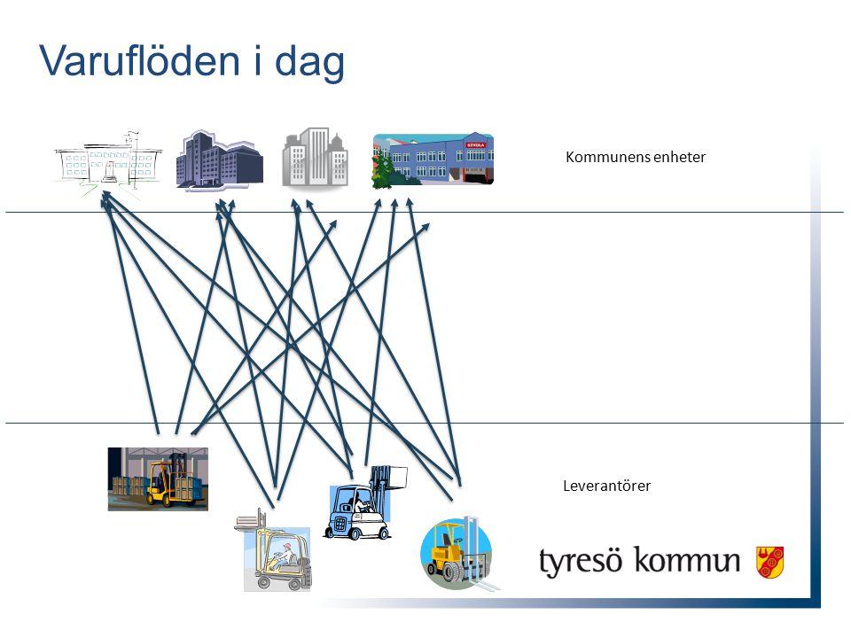 Kommunernas enheter Leverantörer Varuflöden samordnad varudistribution