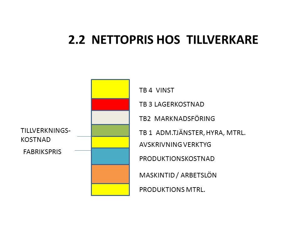 2.2 NETTOPRIS HOS TILLVERKARE TB 4 VINST TB 3 LAGERKOSTNAD TB2 MARKNADSFÖRING TB 1 ADM.TJÄNSTER, HYRA, MTRL. AVSKRIVNING VERKTYG PRODUKTIONSKOSTNAD MA