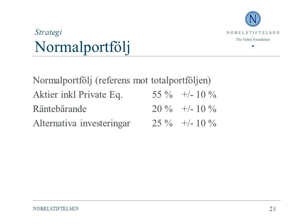 Strategi Normalportfölj Normalportfölj (referens mot totalportföljen) Aktier inkl Private Eq.55 %+/- 10 % Räntebärande20 %+/- 10 % Alternativa investe
