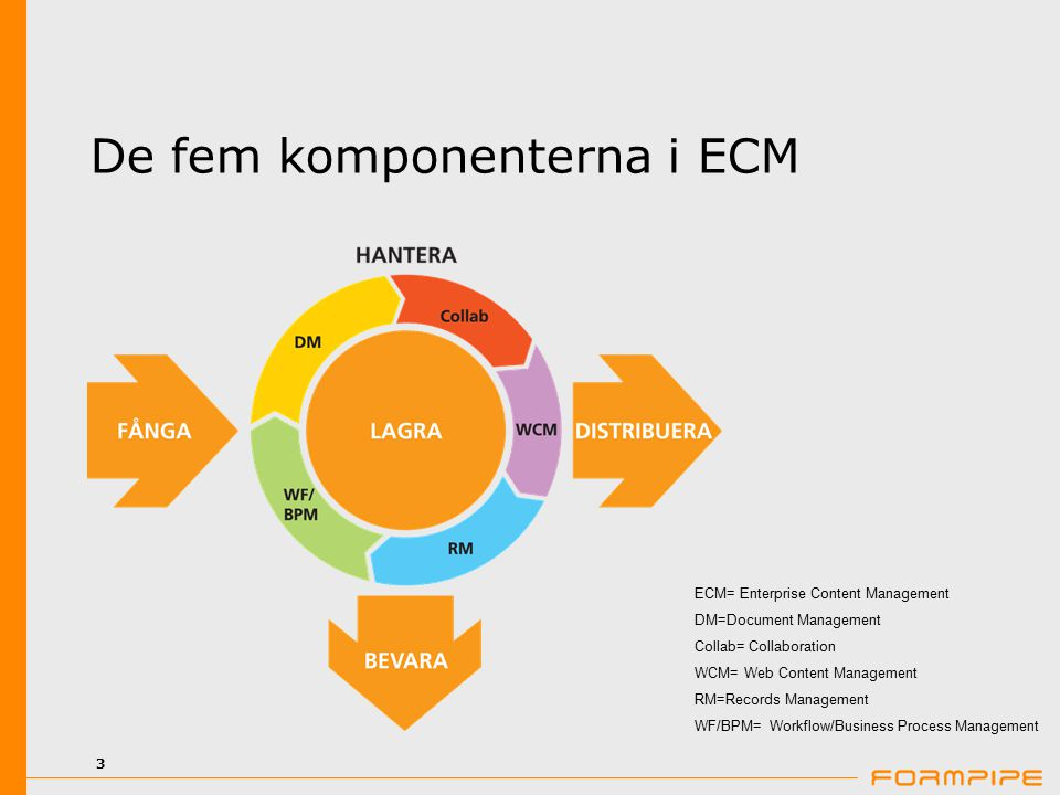 3 De fem komponenterna i ECM ECM= Enterprise Content Management DM=Document Management Collab= Collaboration WCM= Web Content Management RM=Records Management WF/BPM= Workflow/Business Process Management