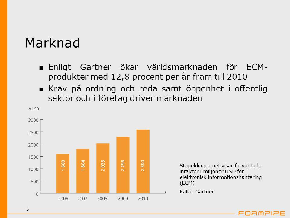 5 Marknad Enligt Gartner ökar världsmarknaden för ECM- produkter med 12,8 procent per år fram till 2010 Krav på ordning och reda samt öppenhet i offen
