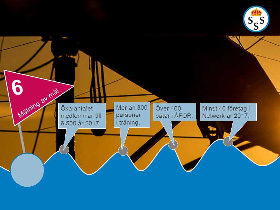 Öka antalet medlemmar till 6.500 år 2017. Mer än 300 personer i träning. Över 400 båtar i ÅFOR. Minst 40 företag i Network år 2017. Mätning av mål 6