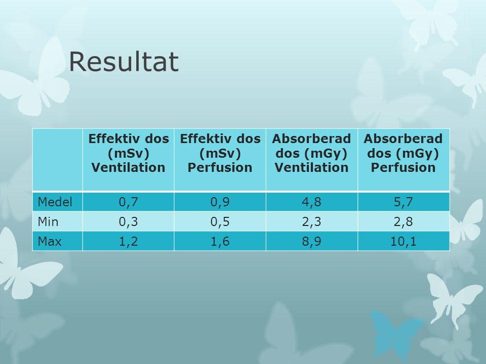 Resultat Effektiv dos (mSv) Ventilation Effektiv dos (mSv) Perfusion Absorberad dos (mGy) Ventilation Absorberad dos (mGy) Perfusion Medel0,70,94,85,7