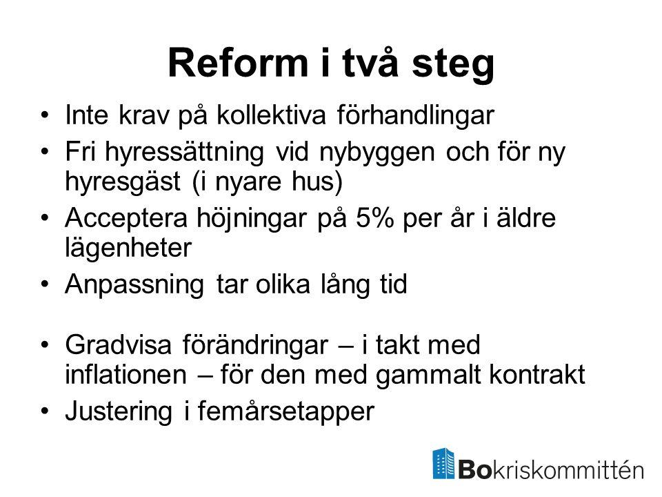 Reform i två steg Inte krav på kollektiva förhandlingar Fri hyressättning vid nybyggen och för ny hyresgäst (i nyare hus) Acceptera höjningar på 5% per år i äldre lägenheter Anpassning tar olika lång tid Gradvisa förändringar – i takt med inflationen – för den med gammalt kontrakt Justering i femårsetapper