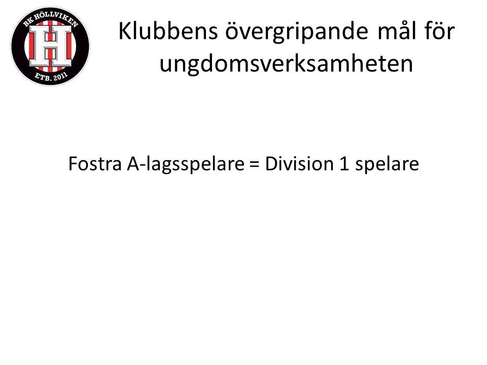Klubbens övergripande mål för ungdomsverksamheten Fostra A-lagsspelare = Division 1 spelare