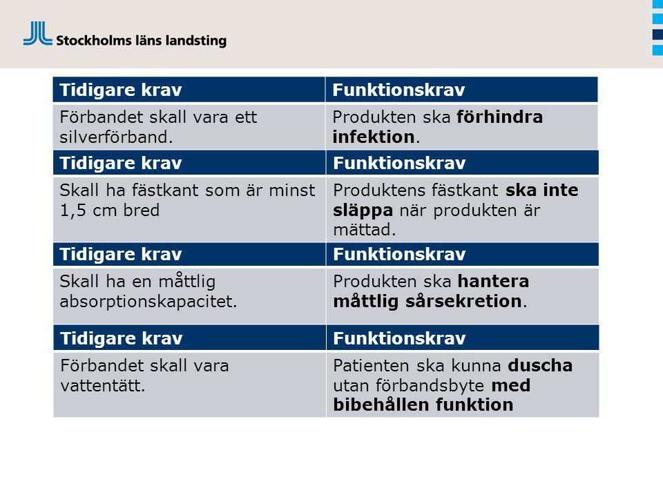 Exempel på krav Tidigare kravFunktionskrav Skall ha en måttlig absorptionskapacitet.