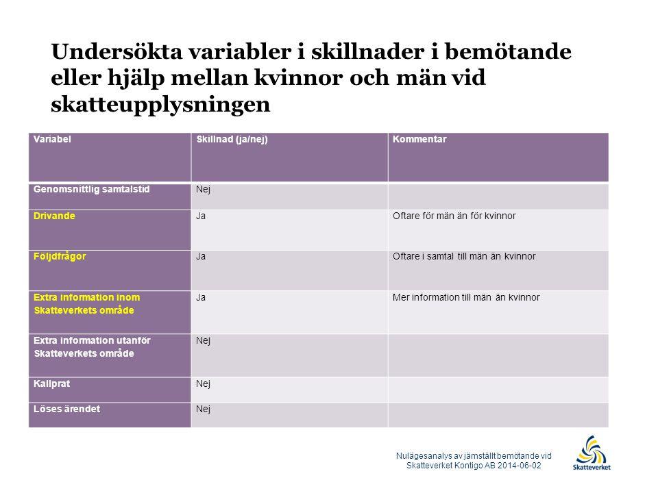 Undersökta variabler i skillnader i bemötande eller hjälp mellan kvinnor och män vid skatteupplysningen VariabelSkillnad (ja/nej)Kommentar Genomsnittl