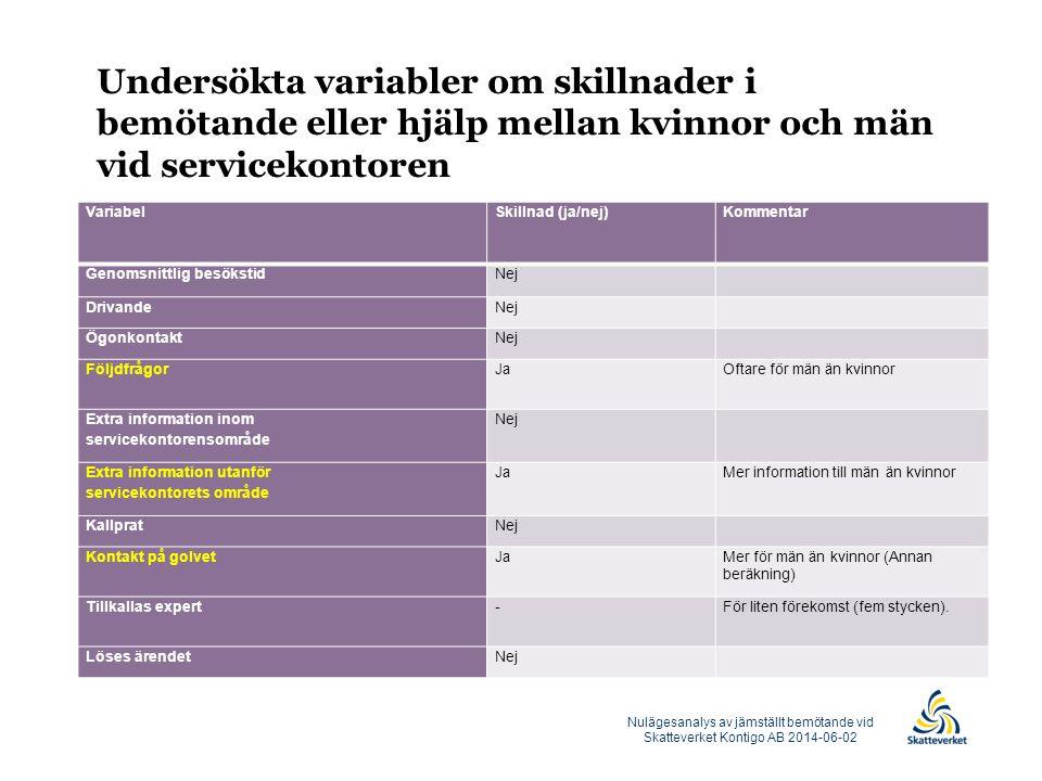 Undersökta variabler om skillnader i bemötande eller hjälp mellan kvinnor och män vid servicekontoren VariabelSkillnad (ja/nej)Kommentar Genomsnittlig