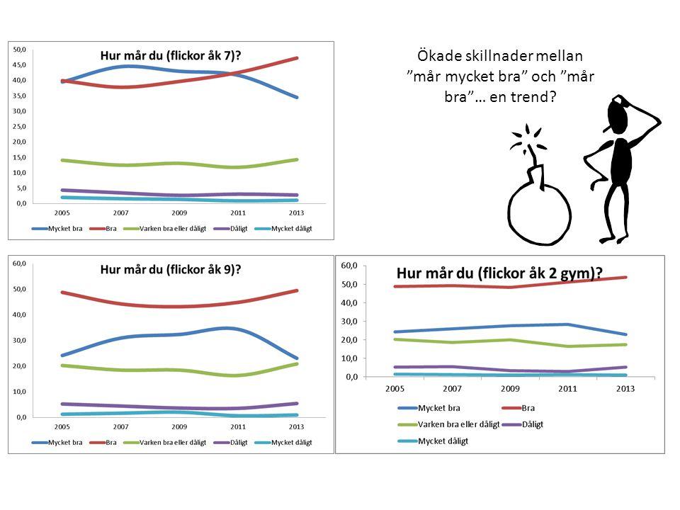 Ökade skillnader mellan mår mycket bra och mår bra … en trend?