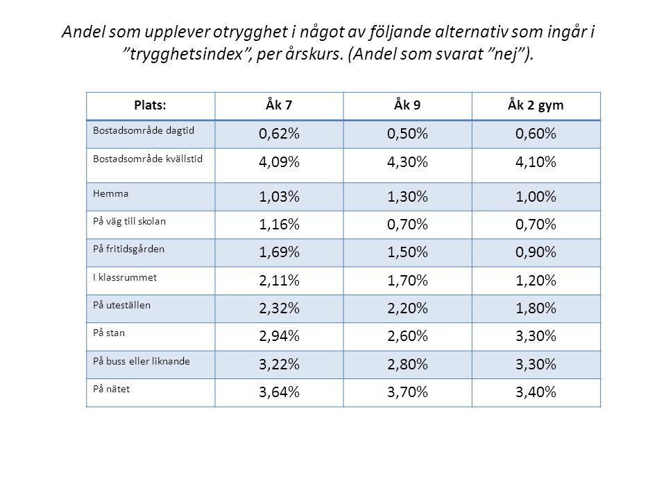 Andel som upplever otrygghet i något av följande alternativ som ingår i trygghetsindex , per årskurs.
