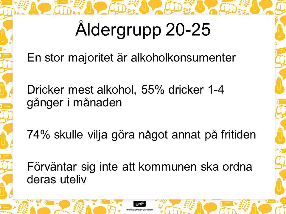 Åldergrupp 20-25 En stor majoritet är alkoholkonsumenter Dricker mest alkohol, 55% dricker 1-4 gånger i månaden 74% skulle vilja göra något annat på fritiden Förväntar sig inte att kommunen ska ordna deras uteliv