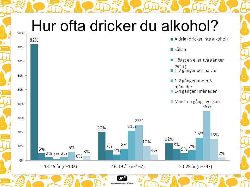Hur ofta dricker du alkohol?