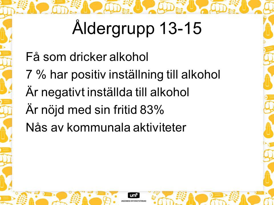Åldergrupp 13-15 Få som dricker alkohol 7 % har positiv inställning till alkohol Är negativt inställda till alkohol Är nöjd med sin fritid 83% Nås av kommunala aktiviteter