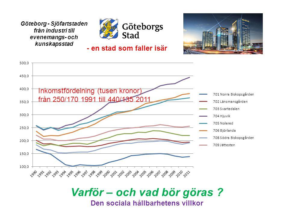 - en stad som faller isär Inkomstfördelning (tusen kronor) från 250/170 1991 till 440/135 2011 Göteborg - Sjöfartstaden från industri till evenemangs- och kunskapsstad Varför – och vad bör göras .
