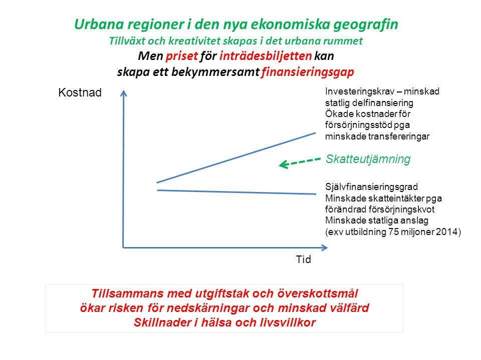 Tid Kostnad Investeringskrav – minskad statlig delfinansiering Ökade kostnader för försörjningsstöd pga minskade transfereringar Självfinansieringsgrad Minskade skatteintäkter pga förändrad försörjningskvot Minskade statliga anslag (exv utbildning 75 miljoner 2014) Urbana regioner i den nya ekonomiska geografin Tillväxt och kreativitet skapas i det urbana rummet Men priset för inträdesbiljetten kan skapa ett bekymmersamt finansieringsgap Tillsammans med utgiftstak och överskottsmål ökar risken för nedskärningar och minskad välfärd Skillnader i hälsa och livsvillkor Skatteutjämning