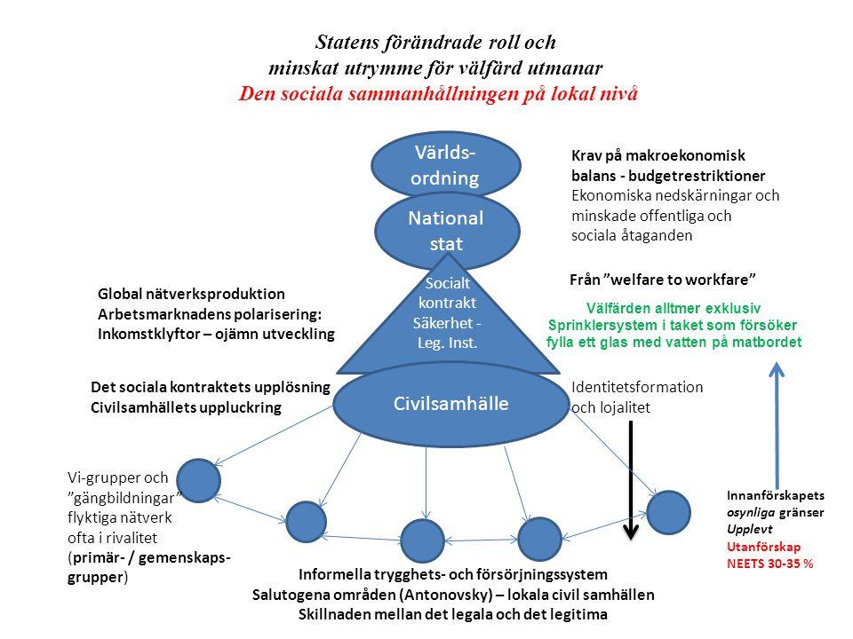 Världs- ordning National stat Krav på makroekonomisk balans - budgetrestriktioner Ekonomiska nedskärningar och minskade offentliga och sociala åtaganden Socialt kontrakt Säkerhet - Leg.