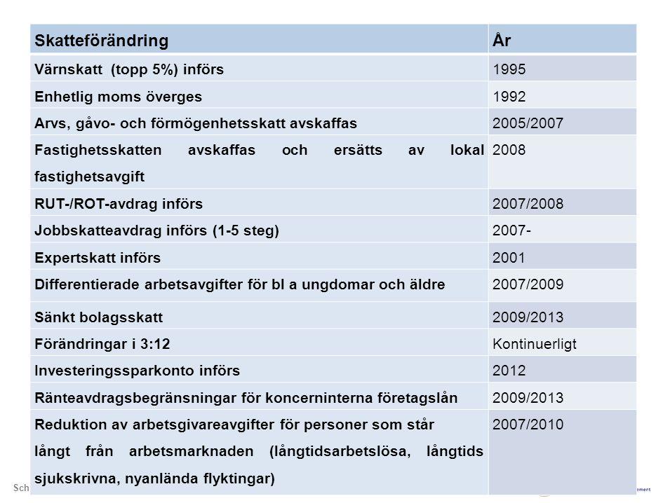 School of Economics and Management | Department of Economics, Åsa Hansson SkatteförändringÅr Värnskatt (topp 5%) införs1995 Enhetlig moms överges1992