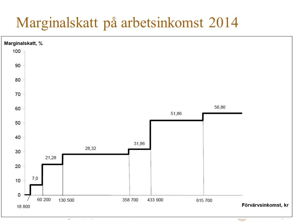 School of Economics and Management | Department of Economics, Åsa Hansson Marginalskatt på arbetsinkomst 2014